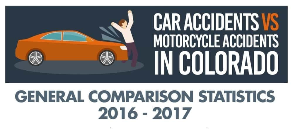Car Accidents vs. Motorcycle Accidents in Colorado
